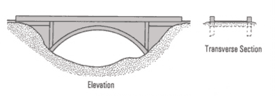 closedspandrelarch