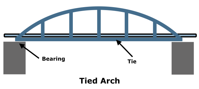 Bridge Types – Historic Bridge Foundation