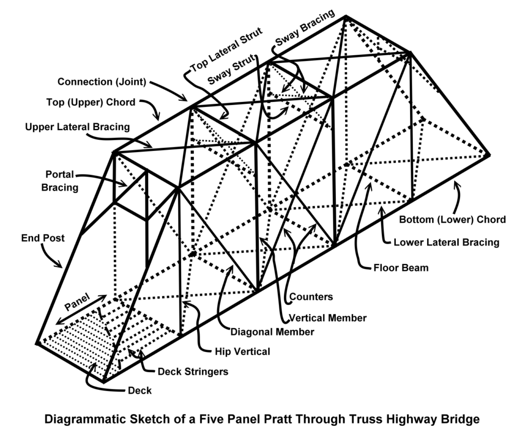 bridge types  u2013 historic bridge foundation